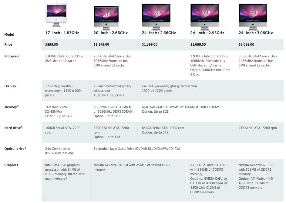 """17"""" iMac Comparison"""